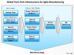 0514 Agile Manufacturing Powerpoint Presentation