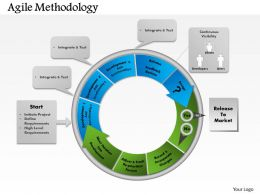 0514 Agile Methodology Powerpoint Presentation