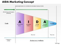 0514 Aida Marketing Concept Powerpoint Presentation