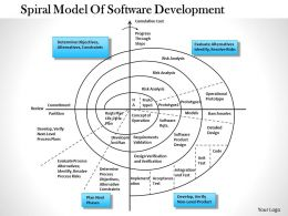 0514 Barry Boehm A Spiral Model Of Software Development And Enhancement Powerpoint Presentation