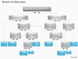 0514 Brand Architecture Powerpoint Presentation