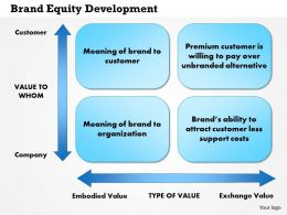0514 Brand Equity Development Powerpoint Presentation