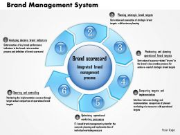 0514 Brand Management System Powerpoint Presentation