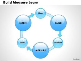 0514 Build Measure Learn Powerpoint Presentation