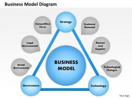 0514 Business Model Diagram Powerpoint Presentation