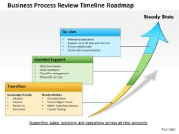 0514 Business Process Review Timeline Roadmap Powerpoint Presentation
