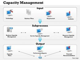 0514 Capacity Management Diagram Powerpoint Presentation