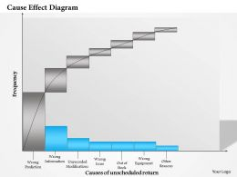 0514 Cause Effect Diagram Powerpoint Presentation