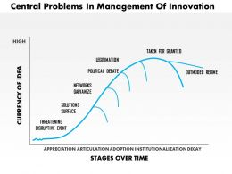 0514 Central Problems in Management of Innovation Powerpoint Presentation