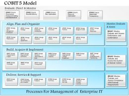 0514 Cobit 5 Model Powerpoint Presentation