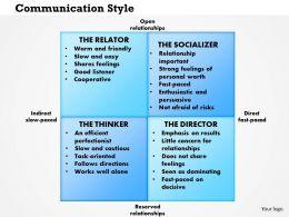 0514 Communication Styles Powerpoint Presentation