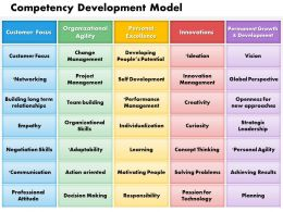 0514 Competency Development Model Powerpoint Presentation