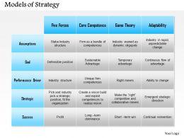 0514 Competitive Advantage Powerpoint Presentation