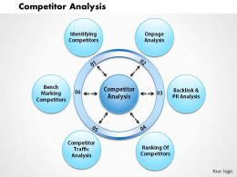 0514 Competitor Analysis Powerpoint Presentation