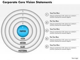 0514 Corporate Core Vision Statements
