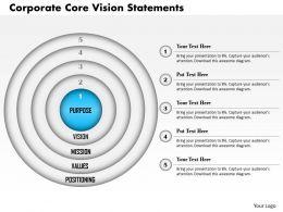 0514 Corporate Core Vision Statements