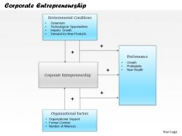 0514 Corporate Entrepreneurship Powerpoint Presentation