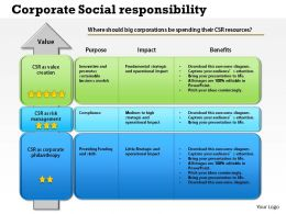 0514 Corporate Social Responsibility Powerpoint Presentation