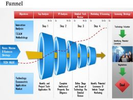 0514 Creative Funnel Diagram Powerpoint Presentation