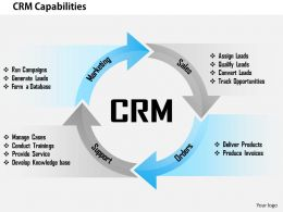 0514 Crm Capabilities Powerpoint Presentation