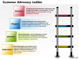 0514 Customer Advocacy Ladder Powerpoint Presentation Powerpoint Presentation