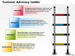 0514_customer_advocacy_ladder_powerpoint_presentation_powerpoint_presentation_Slide01