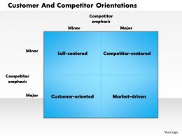 0514 Customer And Competitor Orientations Powerpoint Presentation