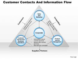 0514 Customer Contacts And Information Flow Powerpoint Presentation