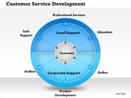0514 Customer Service Development Powerpoint Presentation