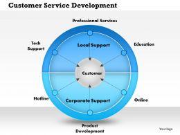 0514 Customer Service Development Powerpoint Presentation