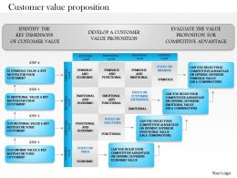0514 Customer Value Proposition Powerpoint Presentation