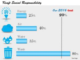 0514 Dashboard Chart For Progress Of Social Effort To Stop Wastage
