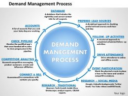 0514 Demand Management Process Powerpoint Presentation