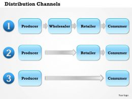 0514 Distribution Channels Powerpoint Presentation