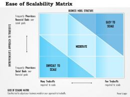 0514 Ease Of Scalability Matrix Powerpoint Presentation