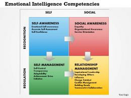 0514 Emotional Intelligence Competencies Powerpoint Presentation