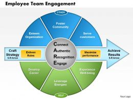 0514 Employee Team Engagement Powerpoint Presentation