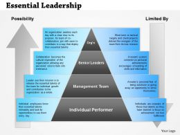 0514 Essential Leadership Powerpoint Presentation