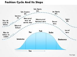 0514 Fashion Cycle And Its Steps Powerpoint Presentation