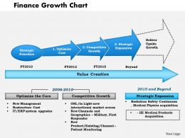 0514 Finance Growth Chart Powerpoint Presentation