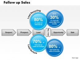 0514 Follow Up Sales Powerpoint Presentation