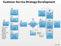 0514 Framework For Customer Service Powerpoint Presentation