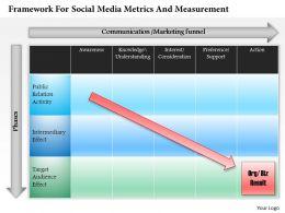 0514 Framework For Social Media Metrics And Measurement Powerpoint Presentation