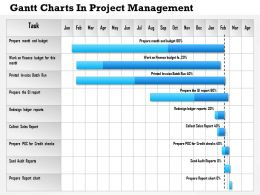 0514 Gantt Charts In Project Management Powerpoint Presentation