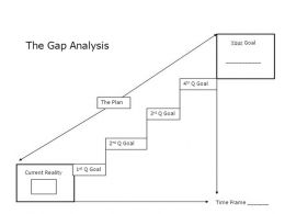 0514 Gap Analysis Procedure Powerpoint Presentation
