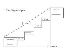 0514 Gap Analysis Procedure Powerpoint Presentation