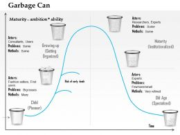 0514 Garbage Can Life Cycle Model Powerpoint Presentation