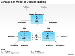 0514_garbage_can_model_of_decision_making_powerpoint_presentation_Slide01