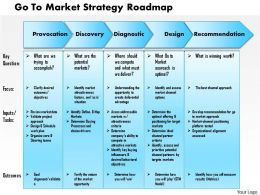 0514 Go To Market Strategy Roadmap Powerpoint Presentation