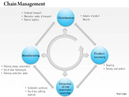 0514 Green Supply Chain Management Powerpoint Presentation